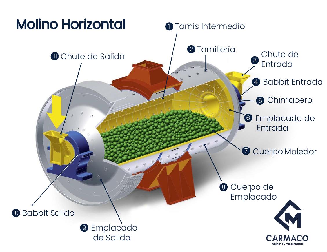 Mantenimiento de molino horizontal - molino de bolas